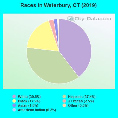 Waterbury, Connecticut (CT) profile: population, maps, real