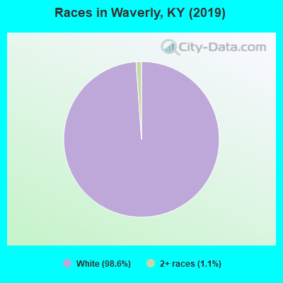 Races in Waverly, KY (2010)