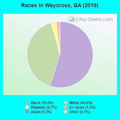 Races in Waycross, GA (2017)