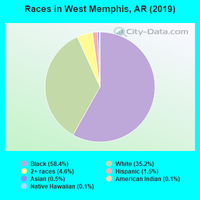 Races in West Memphis, AR (2019)