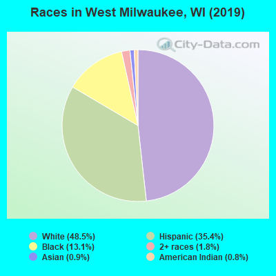 Races in West Milwaukee, WI (2019)