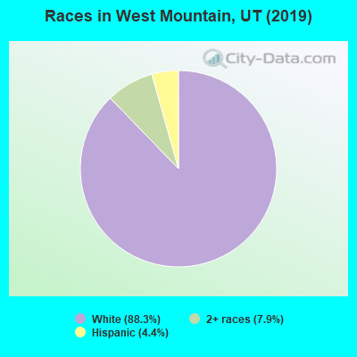 Races in West Mountain, UT (2010)