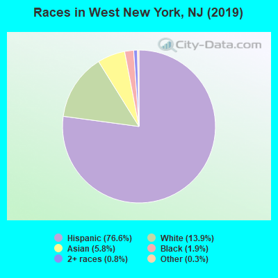 Races in West New York, NJ (2019)