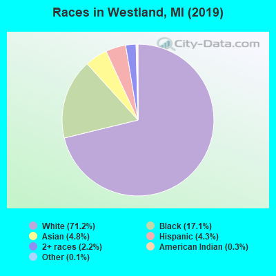 Westland Michigan Mi 48185 Profile Population Maps Real Estate Averages Homes Statistics Relocation Travel Jobs Hospitals Schools Crime Moving Houses News Sex Offenders Westland has a population of 82000. city data com