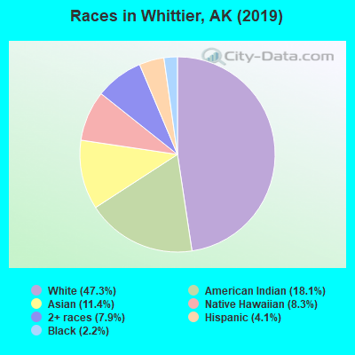 Races in Whittier, AK (2017)