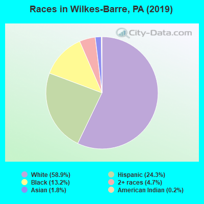 Races in Wilkes-Barre, PA (2017)