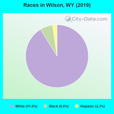 Races in Wilson, WY (2010)