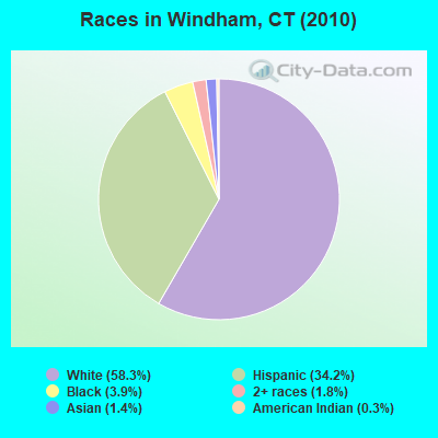 Races in Windham, CT (2010)