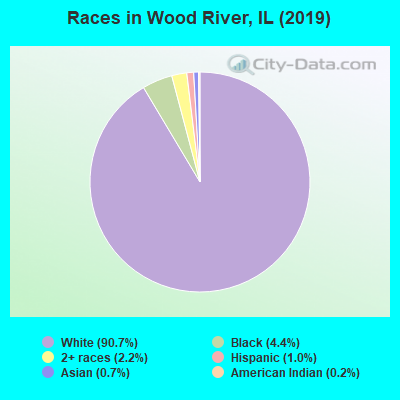 Races in Wood River, IL (2010)