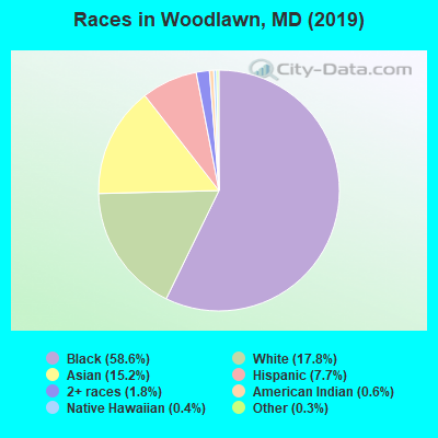 Races in Woodlawn, MD (2017)
