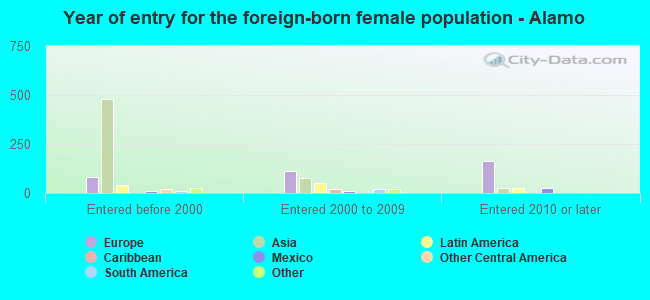 Year of entry for the foreign-born female population - Alamo