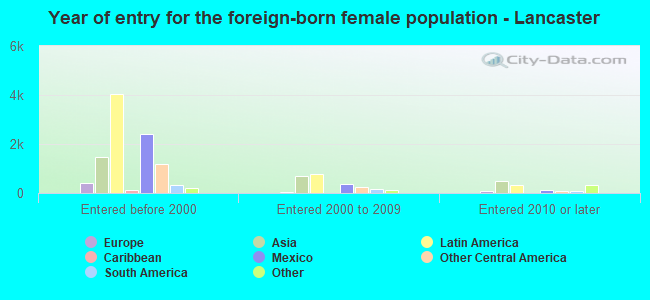 Year of entry for the foreign-born female population - Lancaster