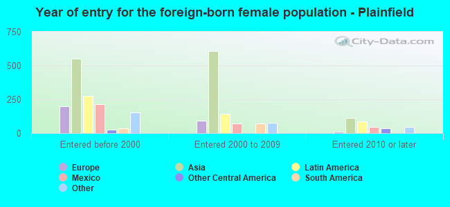 Year of entry for the foreign-born female population - Plainfield