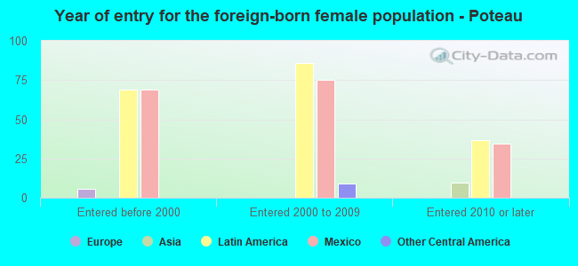 Year of entry for the foreign-born female population - Poteau