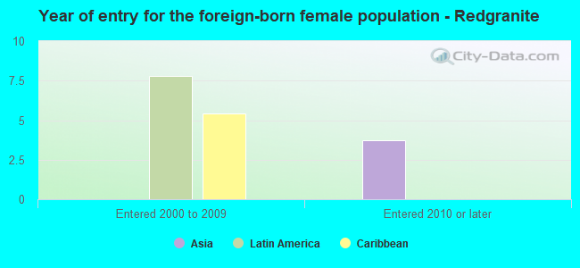 Year of entry for the foreign-born female population - Redgranite