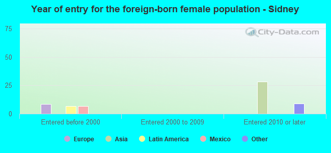 Year of entry for the foreign-born female population - Sidney