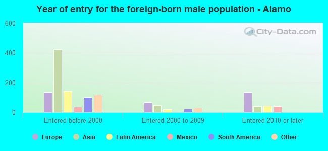 Year of entry for the foreign-born male population - Alamo