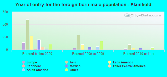 Year of entry for the foreign-born male population - Plainfield
