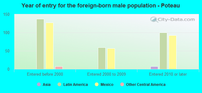 Year of entry for the foreign-born male population - Poteau