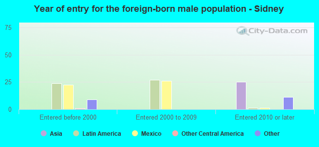 Year of entry for the foreign-born male population - Sidney