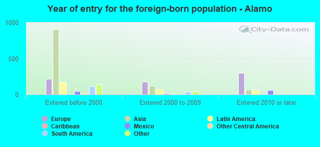 Year of entry for the foreign-born population - Alamo