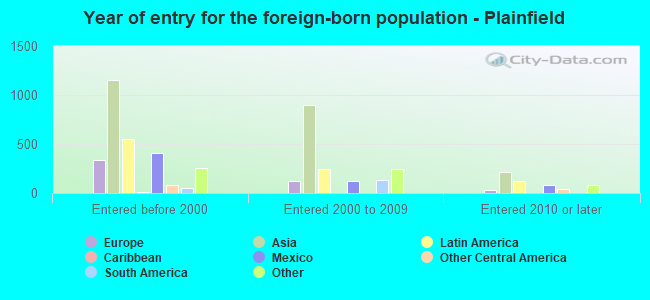 Year of entry for the foreign-born population - Plainfield