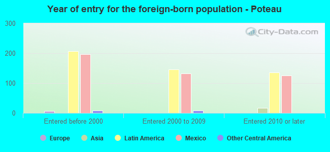 Year of entry for the foreign-born population - Poteau