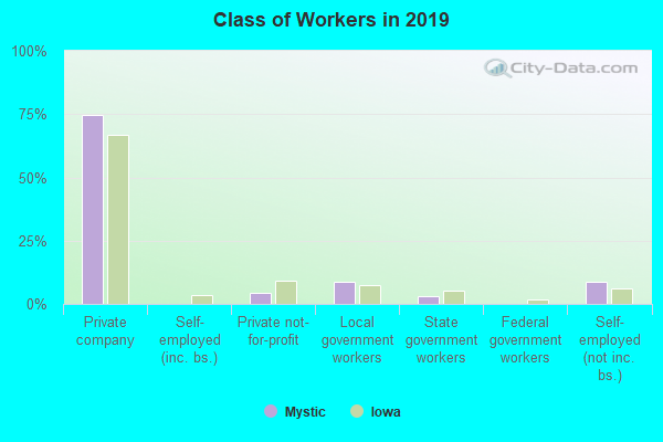 Class of Workers