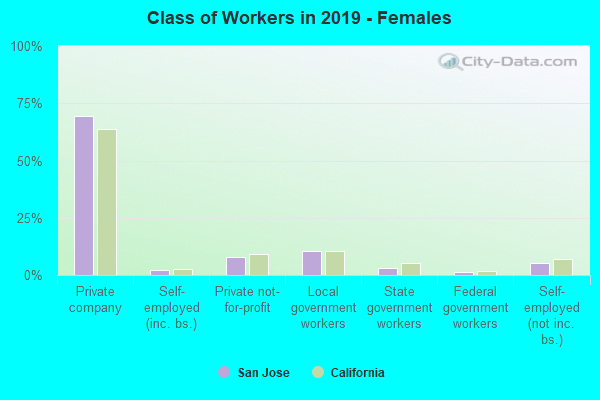 Class of Workers - Females