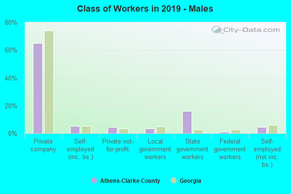 Class of Workers in 2019 - Males