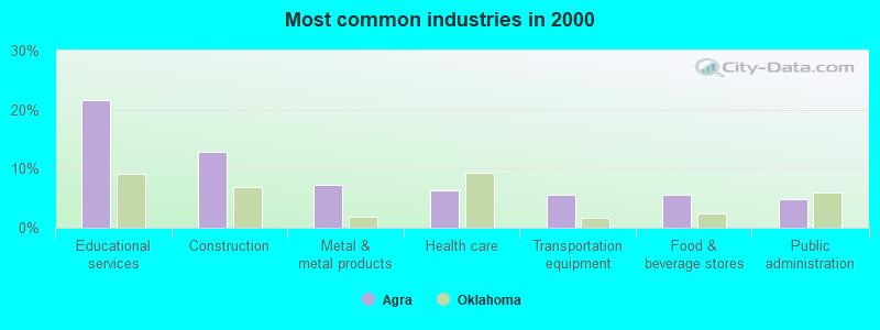 Agra, Oklahoma (OK 74824) profile: population, maps, real