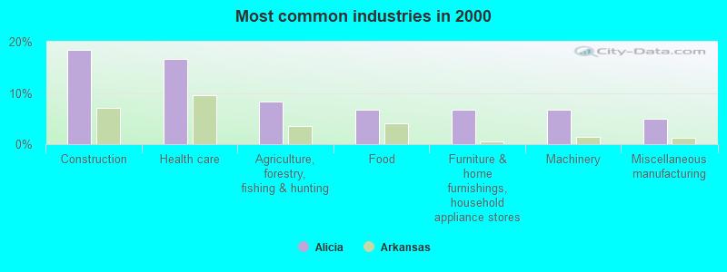 Alicia Arkansas Ar 72410 Profile Population Maps