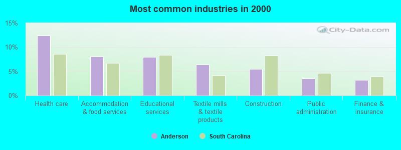 Anderson, South Carolina (SC) profile: population, maps