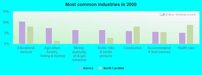Aurora, North Carolina (NC 27806) profile: population, maps