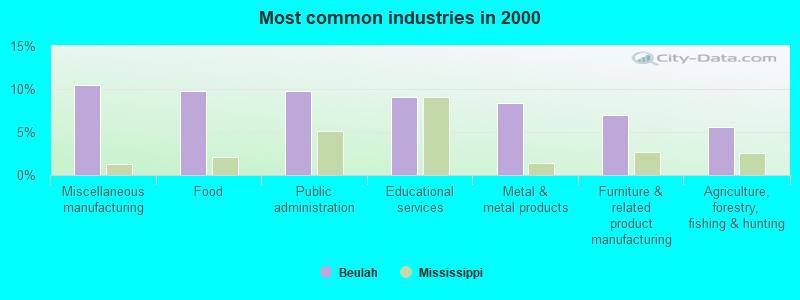 Beulah Mississippi Ms 38726 Profile Population Maps Real Estate Averages Homes
