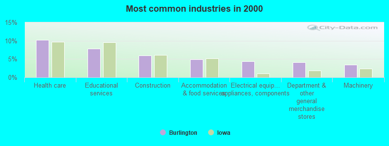 Most common industries