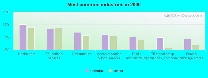 Cambria, Illinois (IL 62915, 62918) profile: population