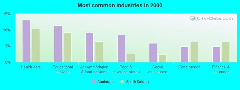 Canistota, South Dakota (SD 57012) profile: population, maps, real