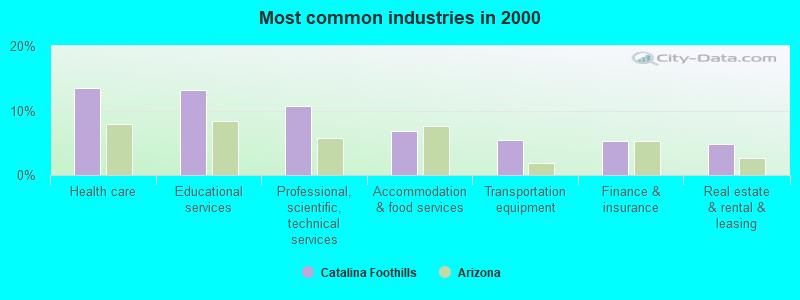Catalina Foothills Arizona Az Profile Population Maps Real Estate Averages