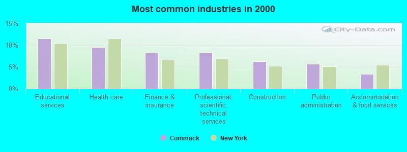 Commack, New York (NY) profile: population, maps, real