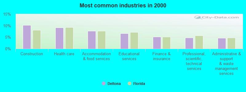 Deltona, Florida (FL) profile: population, maps, real estate