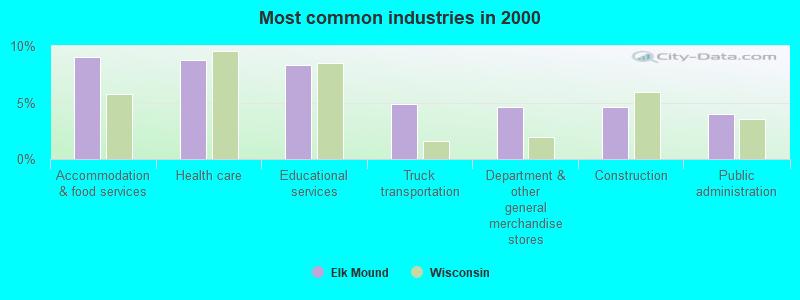 Elk Mound, Wisconsin (WI 54739) profile: population, maps