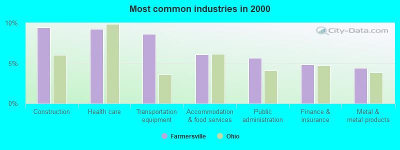 Farmersville, Ohio (OH 45325) profile: population, maps