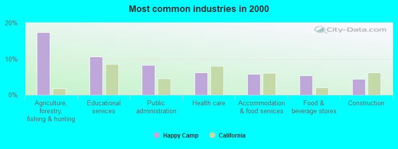 sex dating in happy camp california