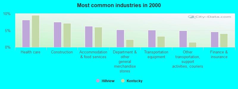 Hillview, Kentucky (KY 40229) profile: population, maps