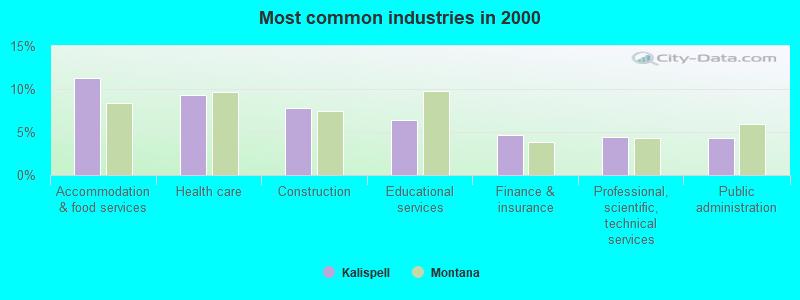 Kalispell, Montana (MT 59901) profile: population, maps, real estate