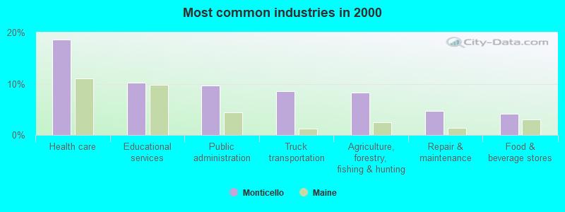 Monticello, Maine (ME 04760) profile: population, maps, real