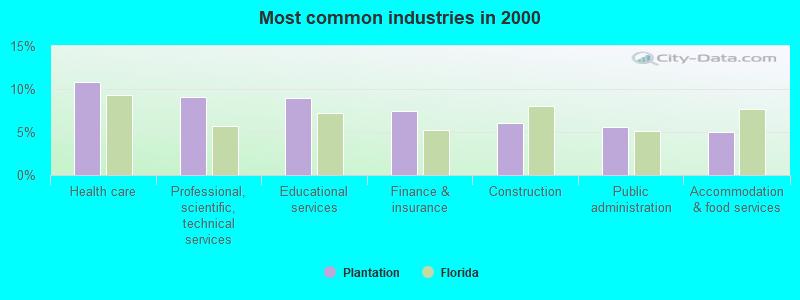 Plantation, Florida (FL 33322, 33323) profile: population