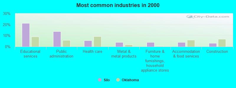 Silo Oklahoma Ok 74701 Profile Population Maps Real