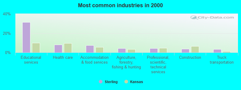 Most common industries in 2000